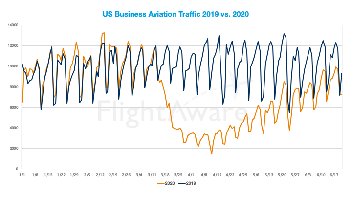 Flightaware business aviation 2020